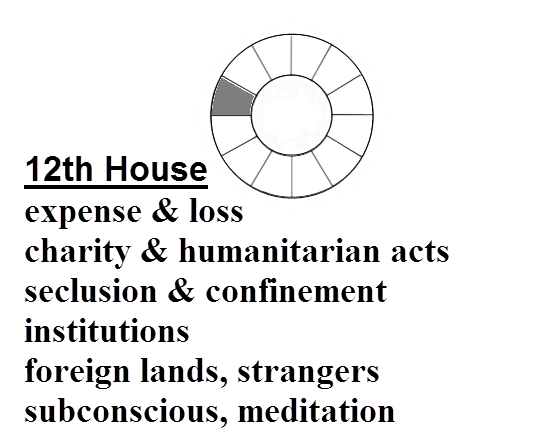 Definition of 12th House