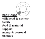 Definition of 2nd House