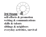 Definition of 3rd House