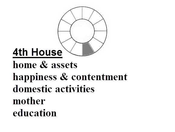 Definition of 4th House