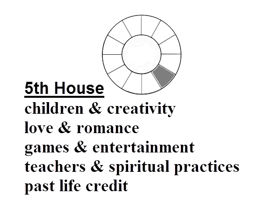 Definition of 5th House