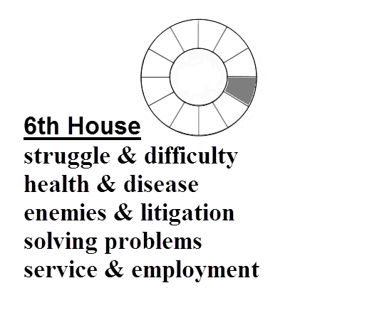 Definition of 6th House