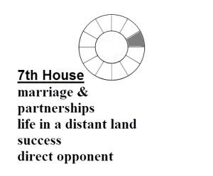 Definition of 7th House